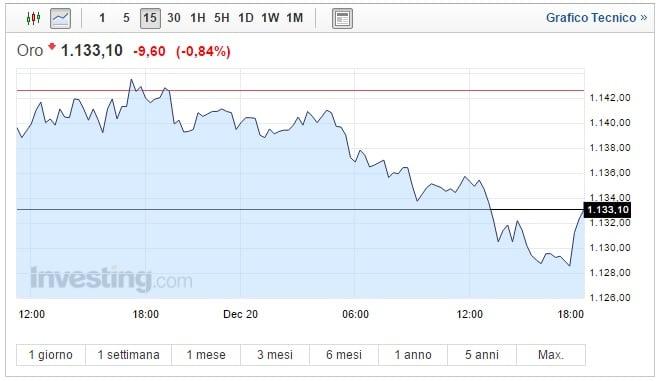 Prezzo Oro oggi 20 Dicembre brusca discesa
