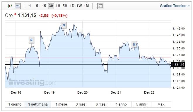 Prezzo Oro oggi 22 Dicembre nuova pesante discesa