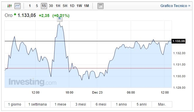 Prezzo Oro oggi 23 Dicembre asset in rialzo