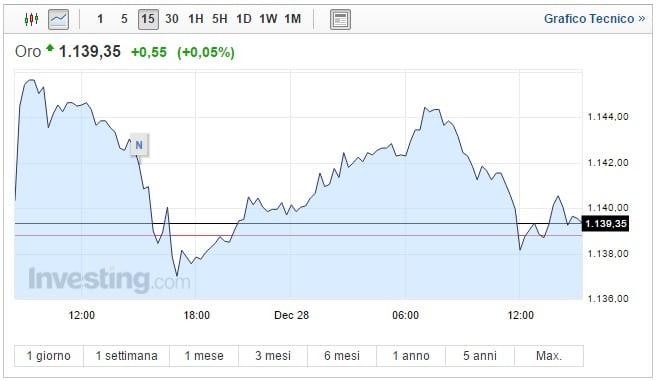 Prezzo Oro oggi 28 Dicembre quotazione in oscillazione