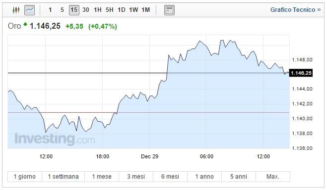 Prezzo Oro oggi 29 Dicembre asset ai massimi di 2 settimane