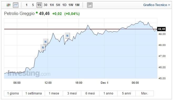 Prezzo Petrolio oggi 01 Dicembre Opec taglia la produzione