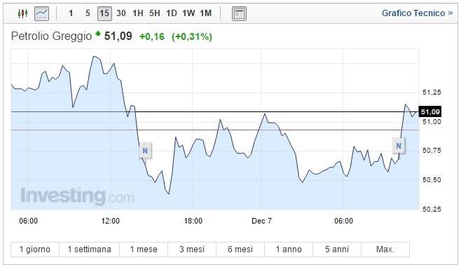 Prezzo Petrolio oggi 07 Dicembre asset instabile