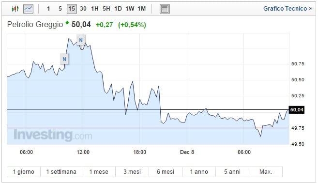 Prezzo Petrolio oggi 08 Dicembre quotazione in calo