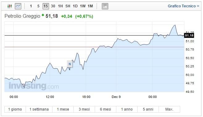 Prezzo Petrolio oggi 09 Dicembre torna a salire il greggio