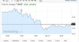 Prezzo Petrolio oggi 13 Dicembre greggio vola ai massimi