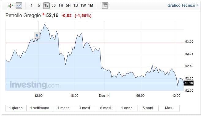 Prezzo Petrolio oggi 14 Dicembre quotazione in calo