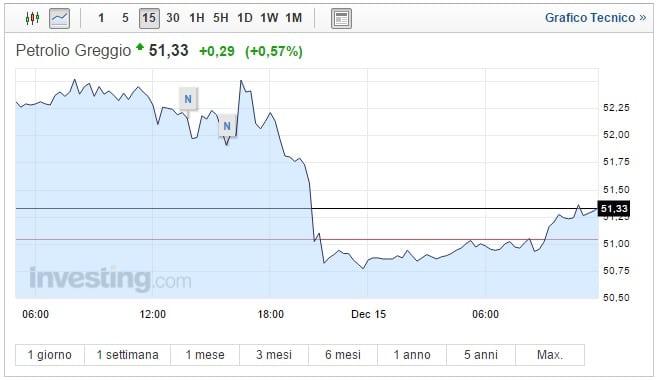 Prezzo Petrolio oggi 15 Dicembre ripresa dopo il crollo