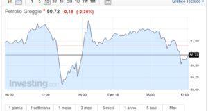 Prezzo Petrolio oggi 16 Dicembre greggio in difficoltà