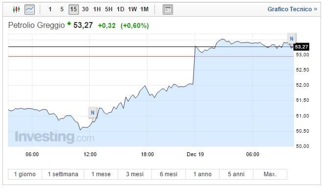 Prezzo Petrolio oggi 19 Dicembre greggio sale