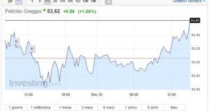 Prezzo Petrolio oggi 20 Dicembre quotazione stabile