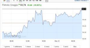 Prezzo Petrolio oggi 21 Dicembre greggio in crescita