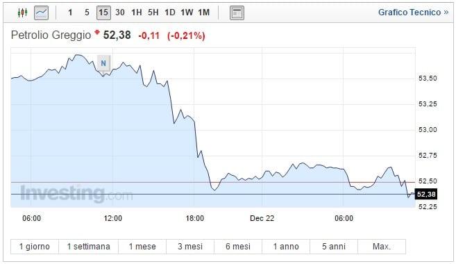 Prezzo Petrolio oggi 22 Dicembre nuove incertezze