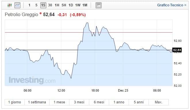 Prezzo Petrolio oggi 23 Dicembre greggio in ribasso