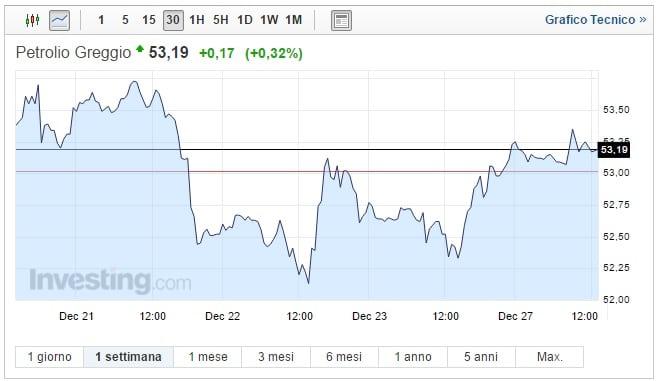 Prezzo Petrolio oggi 27 Dicembre greggio sempre su