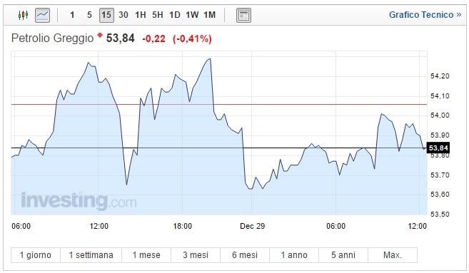 Prezzo Petrolio oggi 29 Dicembre asset in frenata