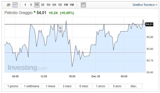 Prezzo Petrolio oggi 30 Dicembre greggio torna a salire