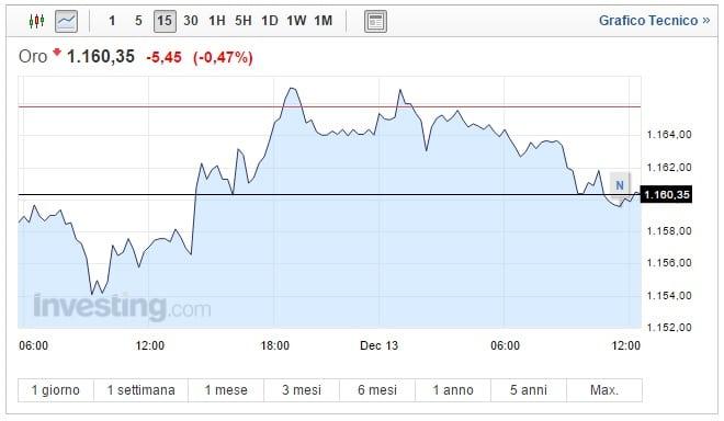 Prezzo oro oggi 13 Dicembre è ancora discesa