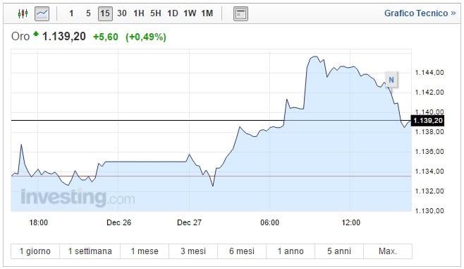 Prezzo oro oggi 27 Dicembre impennata del metallo giallo