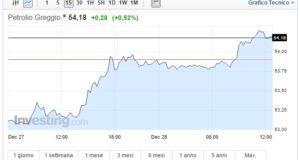 Prezzo petrolio oggi 28 Dicembre fiducia sul greggio