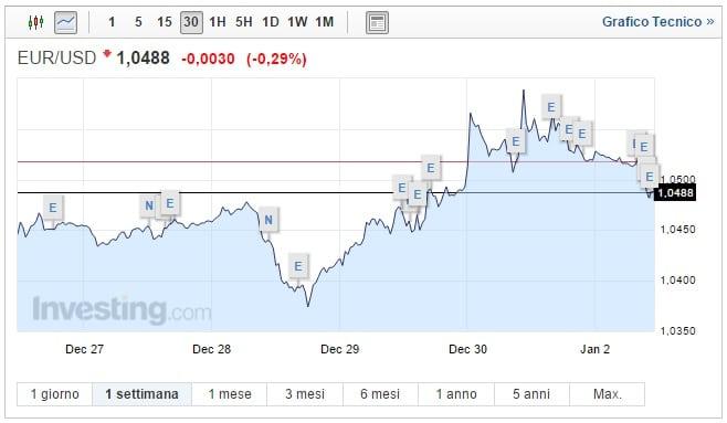 Cambio Euro Dollaro oggi 02 Gennaio biglietto verde in salita