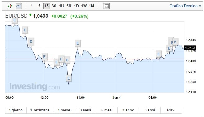 Cambio Euro Dollaro oggi 04 Gennaio moneta unica in recupero