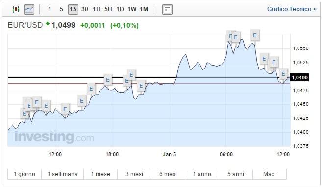 Cambio Euro Dollaro oggi 05 Gennaio biglietto verde ritraccia