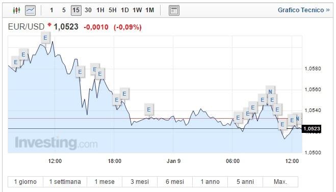 Cambio Euro Dollaro oggi 09 Gennaio nuovo calo