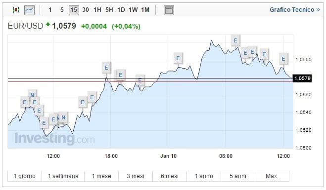 Cambio Euro Dollaro oggi 10 Gennaio valuta europea in recupero