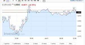 Cambio Euro Dollaro oggi 11 Gennaio sale il biglietto verde