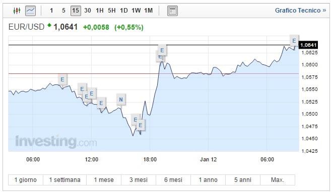 Cambio Euro Dollaro oggi 12 Gennaio Trump delude