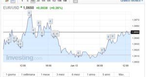 Cambio Euro Dollaro oggi 13 Gennaio moneta unica ancora su