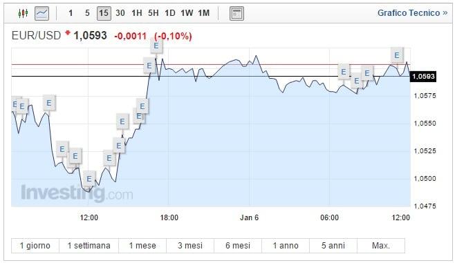 Cambio Euro Dollaro oggi 16 Gennaio biglietto verde forte