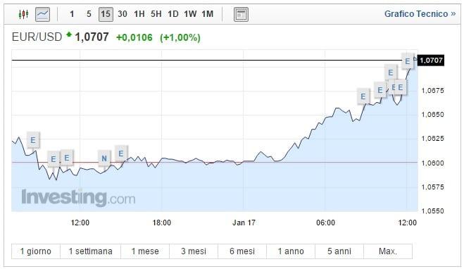 Cambio Euro Dollaro oggi 17 Gennaio impennata della moneta unica