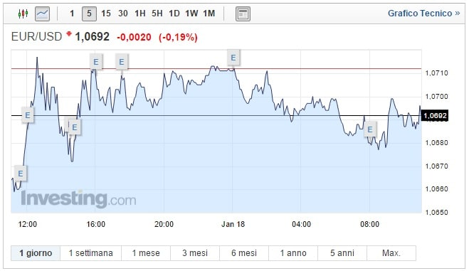 Cambio Euro Dollaro oggi 18 Gennaio biglietto verde in recupero