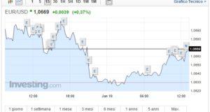 Cambio Euro Dollaro oggi 19 Gennaio attesi dati USA