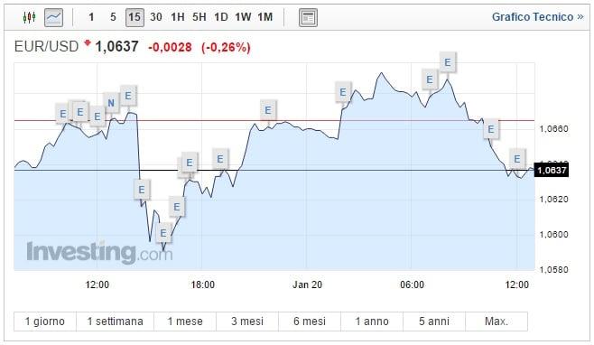 Cambio Euro Dollaro oggi 20 Gennaio moneta unica in ribasso