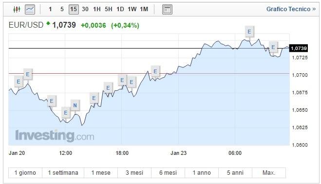 Cambio Euro Dollaro oggi 23 Gennaio: mercati temono Trump