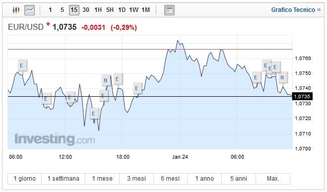 Cambio Euro Dollaro oggi 24 Gennaio frena la moneta unica
