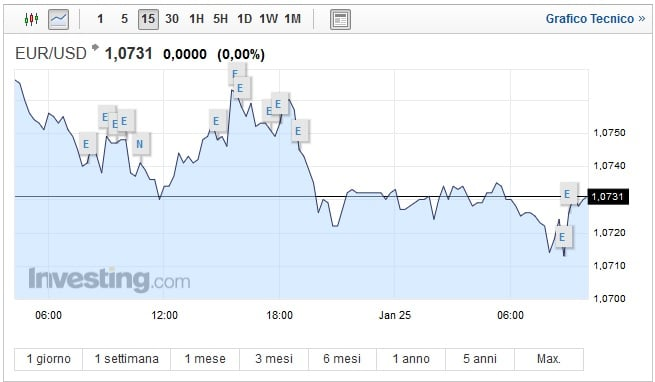 Cambio Euro Dollaro oggi 25 Gennaio quotazione stabile