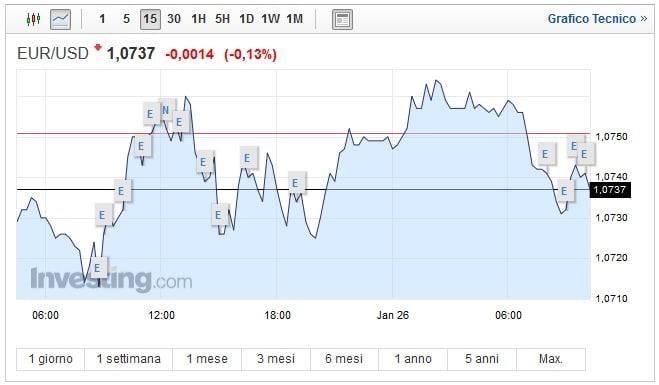 Cambio Euro Dollaro oggi 26 Gennaio quotazione in ribasso