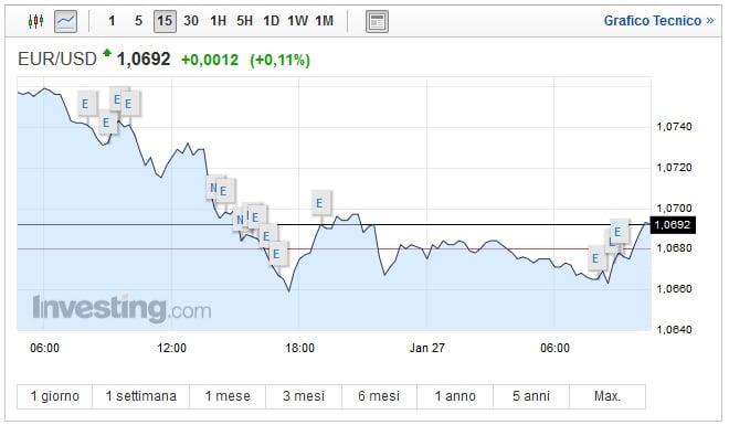 Cambio Euro Dollaro oggi 27 Gennaio moneta unica in recupero