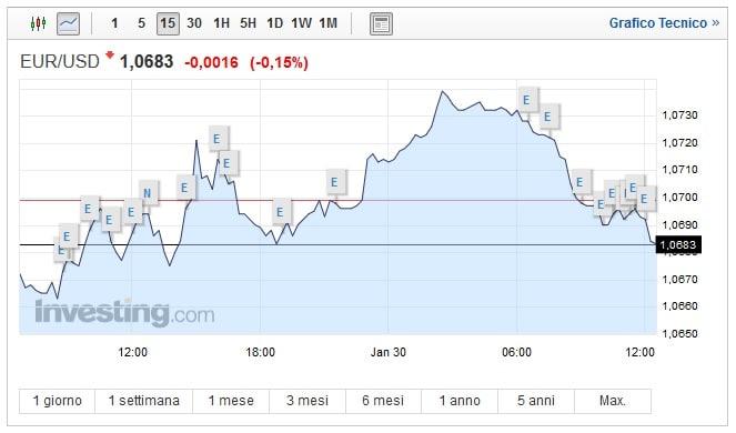 Cambio Euro Dollaro oggi 30 Gennaio biglietto verde in calo