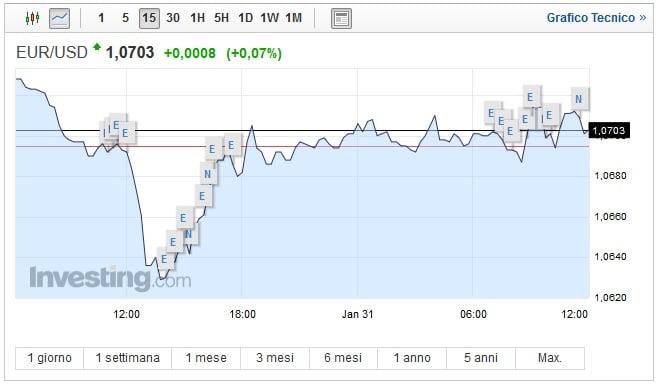 Cambio Euro Dollaro oggi 31 Gennaio biglietto verde ancora debole