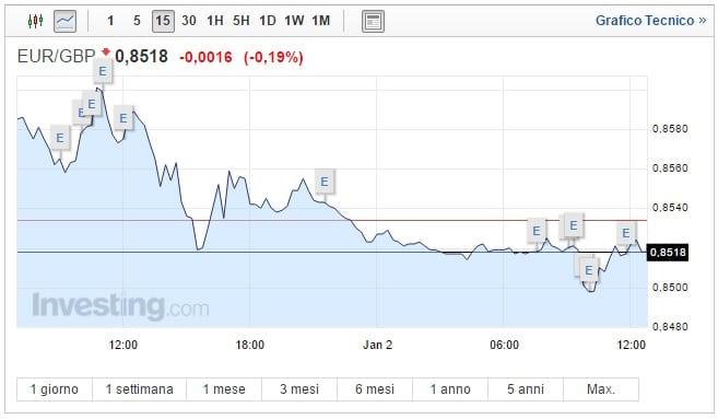 Cambio Euro Sterlina oggi 02 Gennaio quotazione stabile