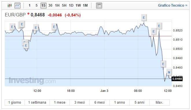 Cambio Euro Sterlina oggi 03 Gennaio economia GB accelera