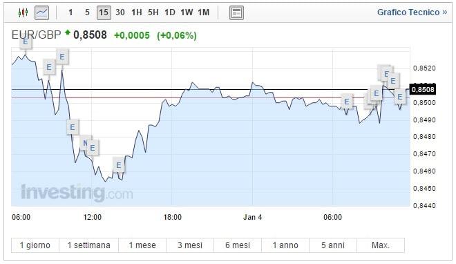 Cambio Euro Sterlina oggi 04 Gennaio il pound torna a scendere