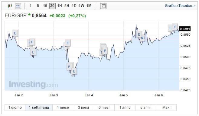 Cambio Euro Sterlina oggi 06 Gennaio: valuta UE mantiene il rialzo