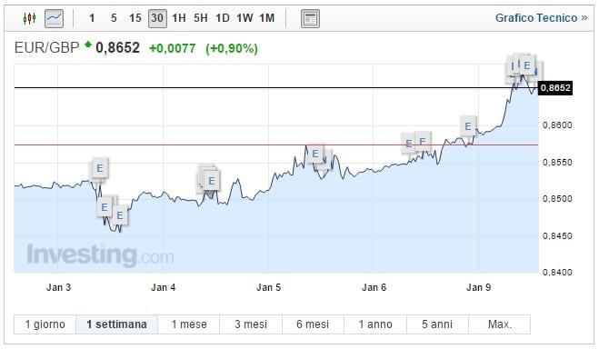 Cambio Euro Sterlina oggi 09 Gennaio pound in picchiata