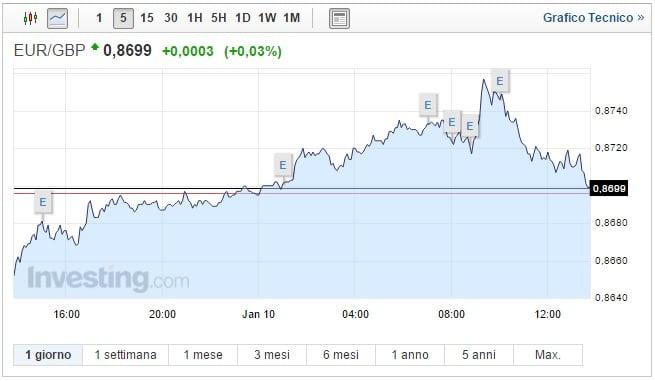 Cambio Euro Sterlina oggi 10 Gennaio pound ancora giù